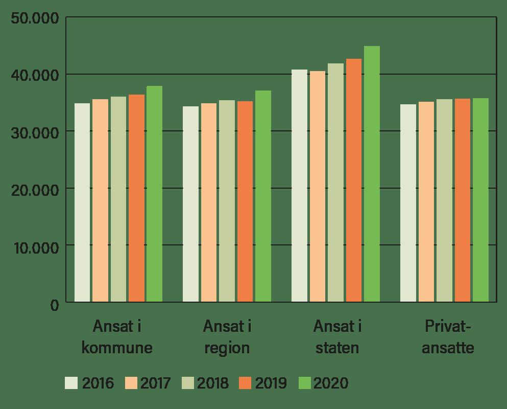 Tabel der viser lønudvikling for fysioterapeuter