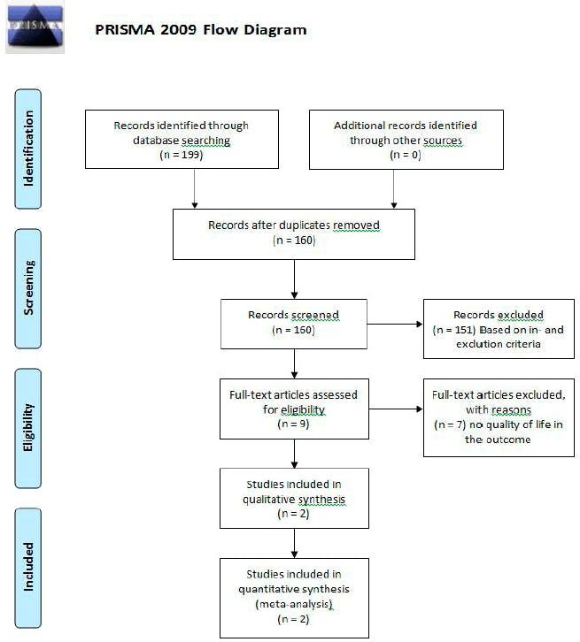 Sarcopeni-progressiv-styrketræning_prisma-flow-diagram.png