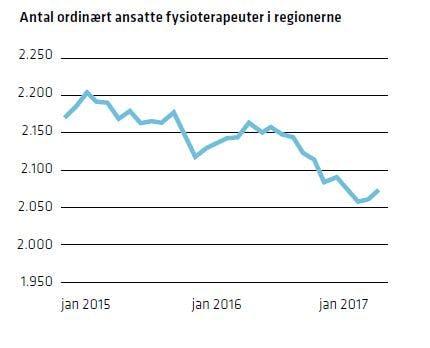 Grafen viser at antallet af fysioterapeuter er faldet fra 2015 til 2017