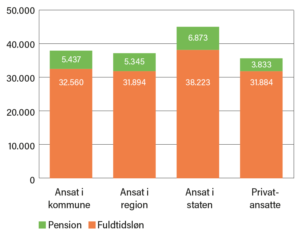 Tabel der sammenligner lønniveau for fysioterapeuter