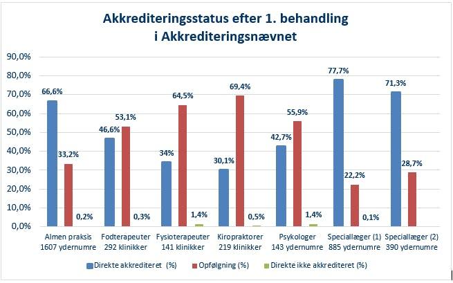 Graf-akkrediteringsstatus-efter-forste-behandling.png