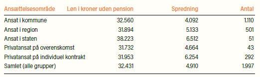 Tabel der viser spredning i fysioterapeuters løn